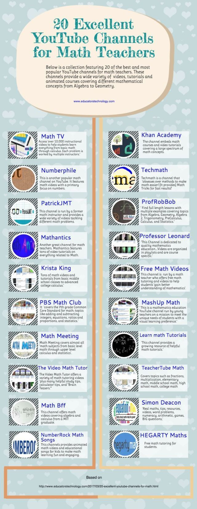 Educational : An Interesting Infographic Featuring 20 of The Best ...