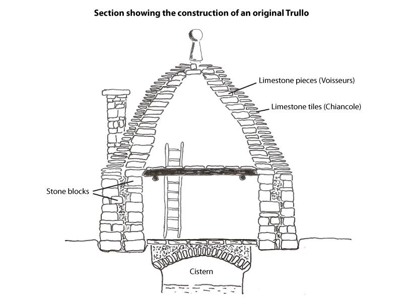 Trulli, trullo, construction of trulli, building a trullo, trullo symbols, trulli in puglia, history of trulli, trullo conical roof, trullo cones