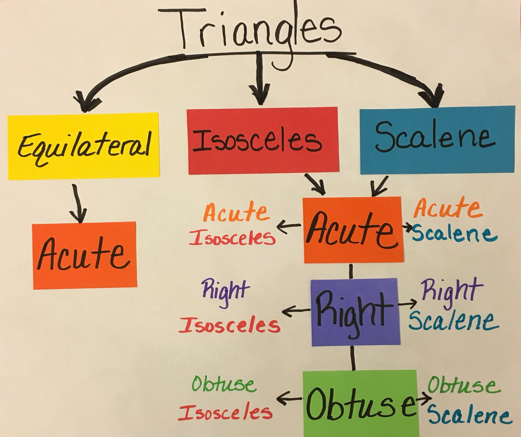 Types of Triangles Anchor Chart | Geometry | Pinterest ... - photo#12