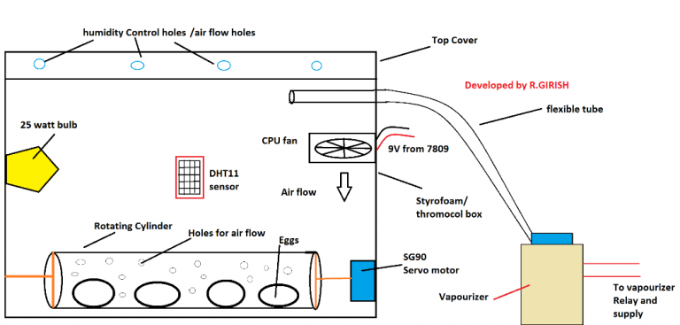 Incubator Using Arduino With Automatic Temperature And Humidity Control Homemade Circuit Projects In 2020 Circuit Projects Arduino Temperature And Humidity