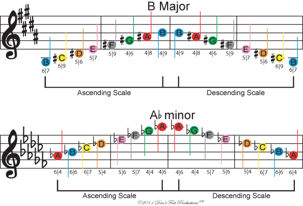 Image Of Free Color Coded Guitar Sheet Music For The B Major And G