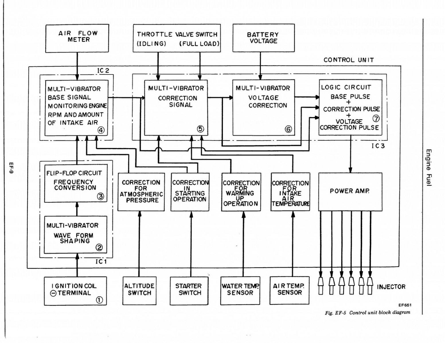 Engine Ecu Block Diagram Di 2020