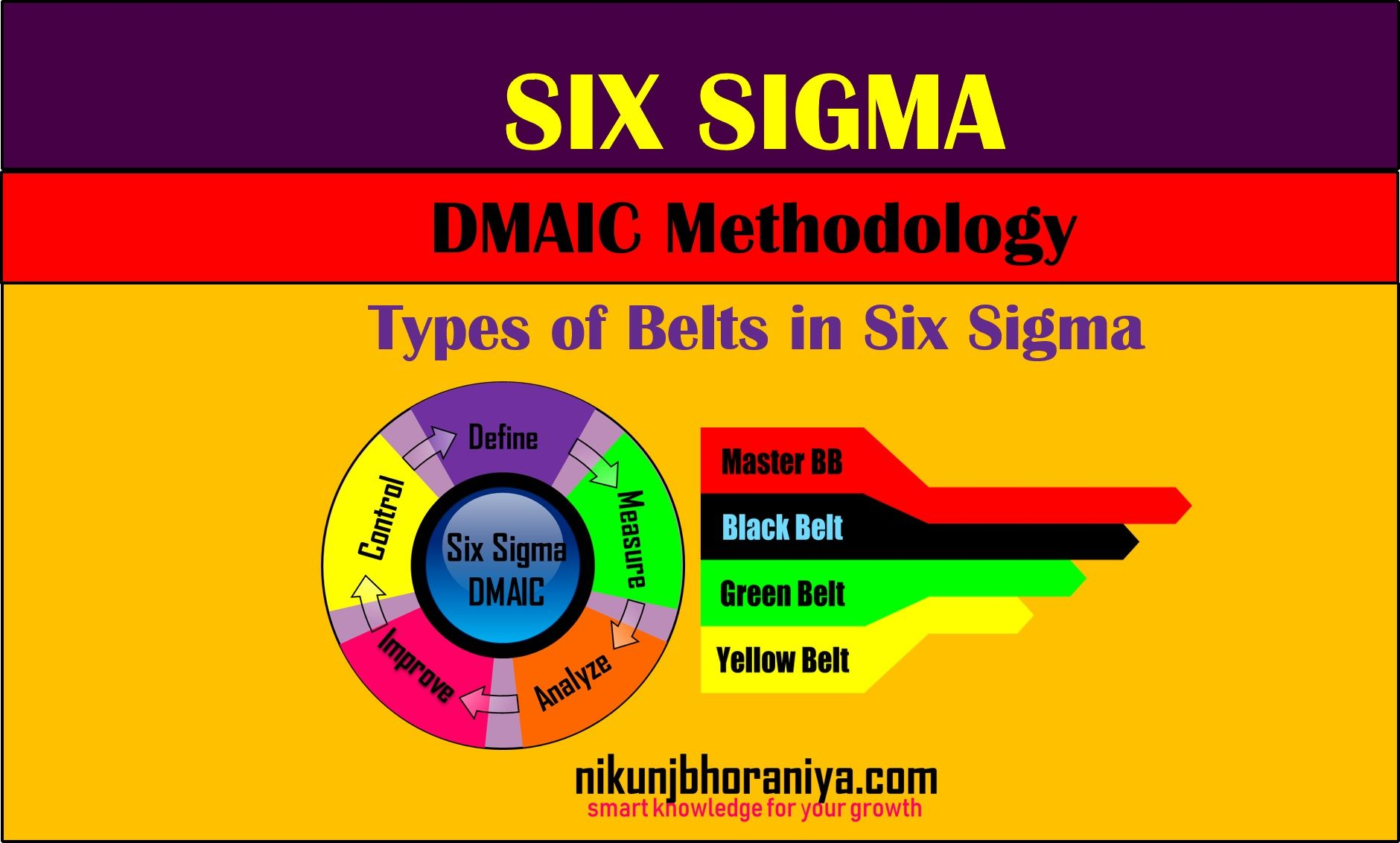 What Is Six Sigma Dmaic Methodology In Six Sigma