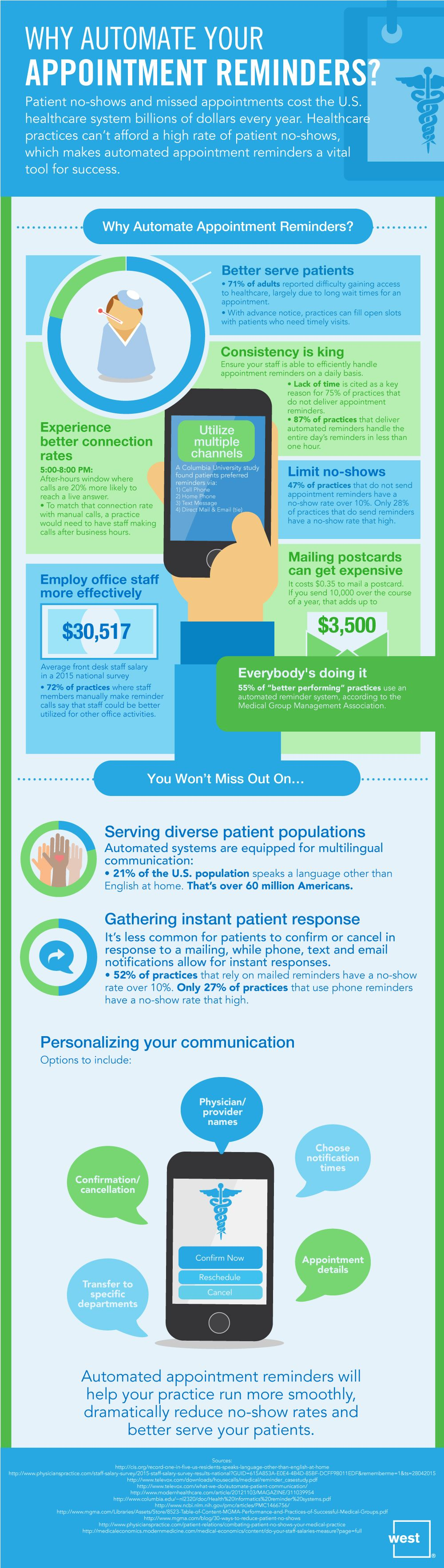 Why Automate Your Appointment Reminders #Infographic