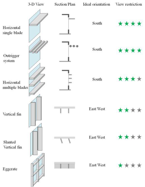 Horizontal louvers shading google search college - Interior vs exterior solar screens ...