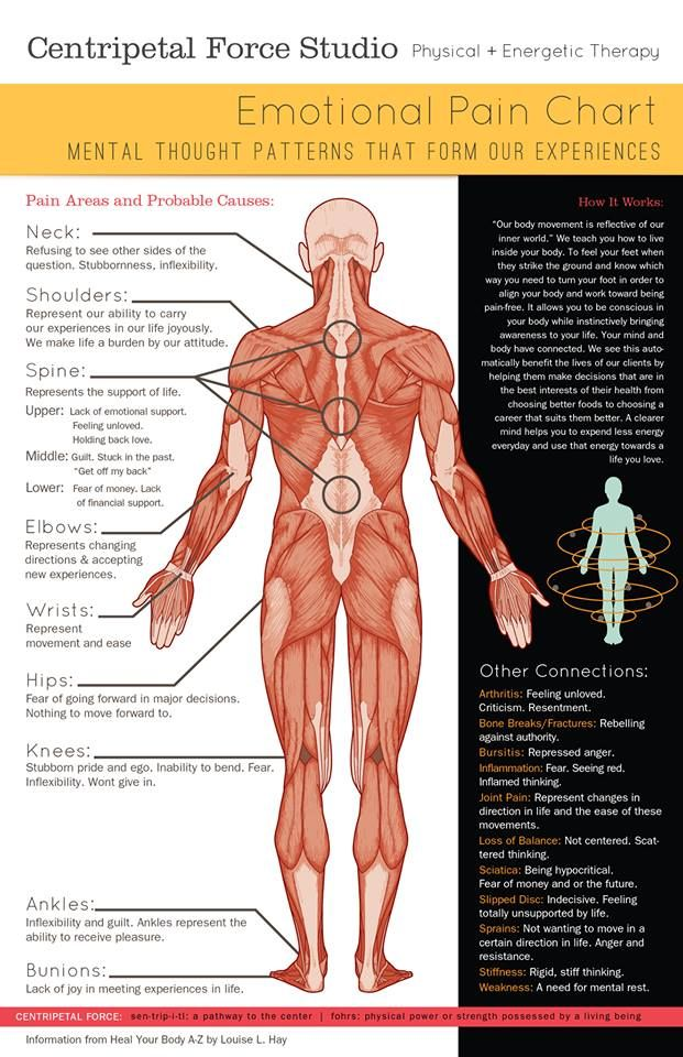 Emotional pain chart mind body connection also essential oils rh pinterest