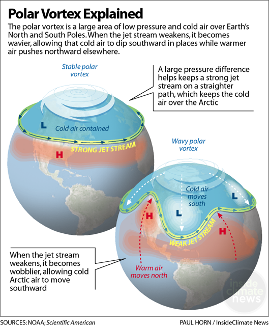 Polar Vortex How The Jet Stream And Climate Change Bring On Cold Snaps Weather Science Polar Vortex Earth And Space Science