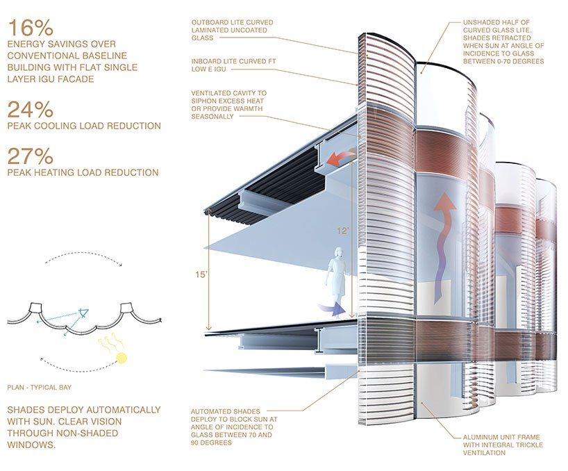 Circadian Curtain Wall By Hok Is A Curved Glass Facade That Responds To The Sun S Path Glass Facades Curved Glass Facade