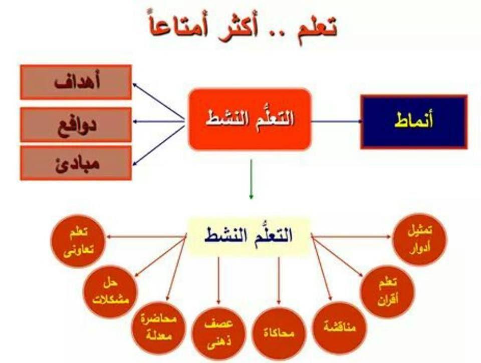حقيبة استراتيجيات التعلم النشط لكل معلم عربى شرح أكثر من 100 استراتيجية للتدريس Active Learning Strategies Learning Strategies Learning Courses