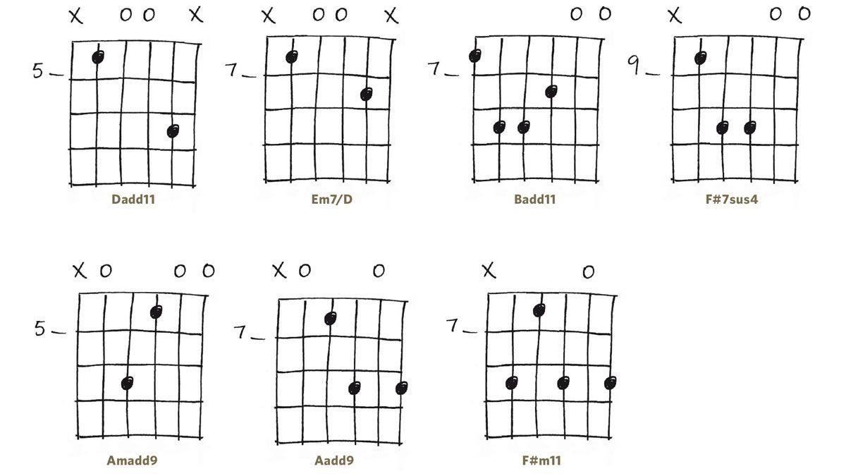 Mid Neck Open Chords Pinterest Acoustic Acoustic