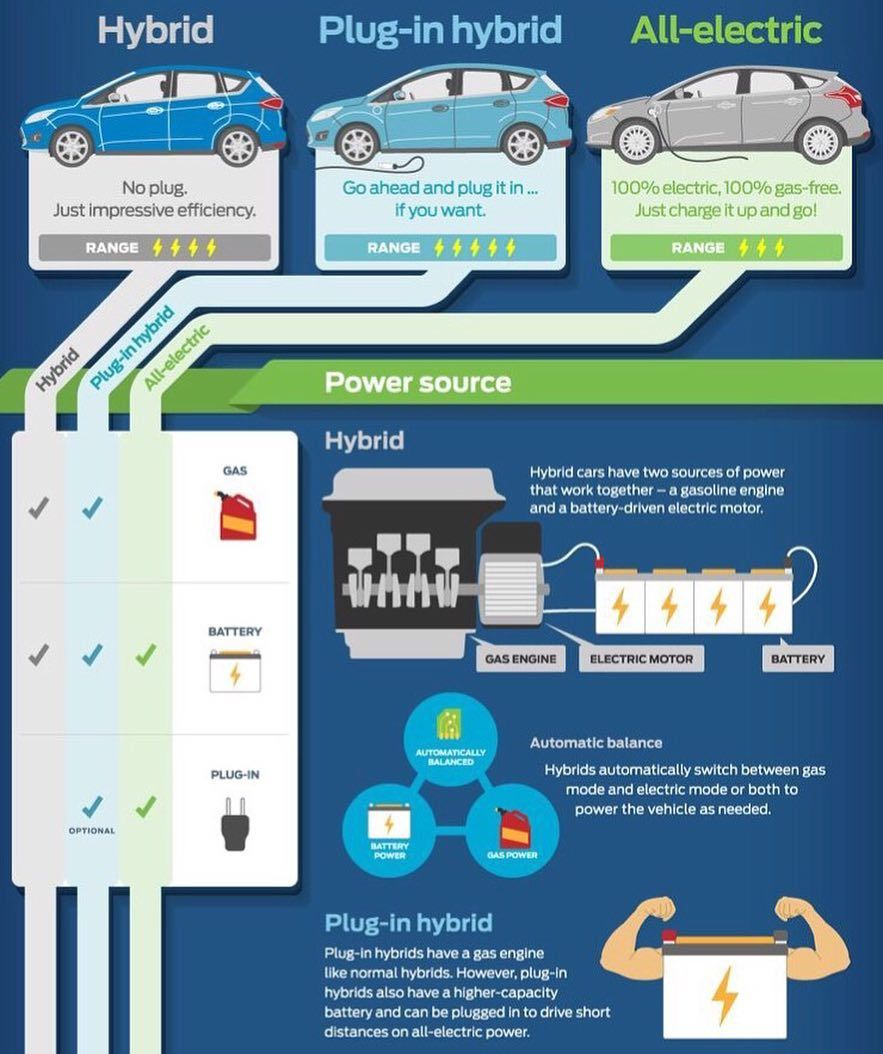 What S The Difference Between Electric Cars Vehicles Come In Diffe Types According To Usages