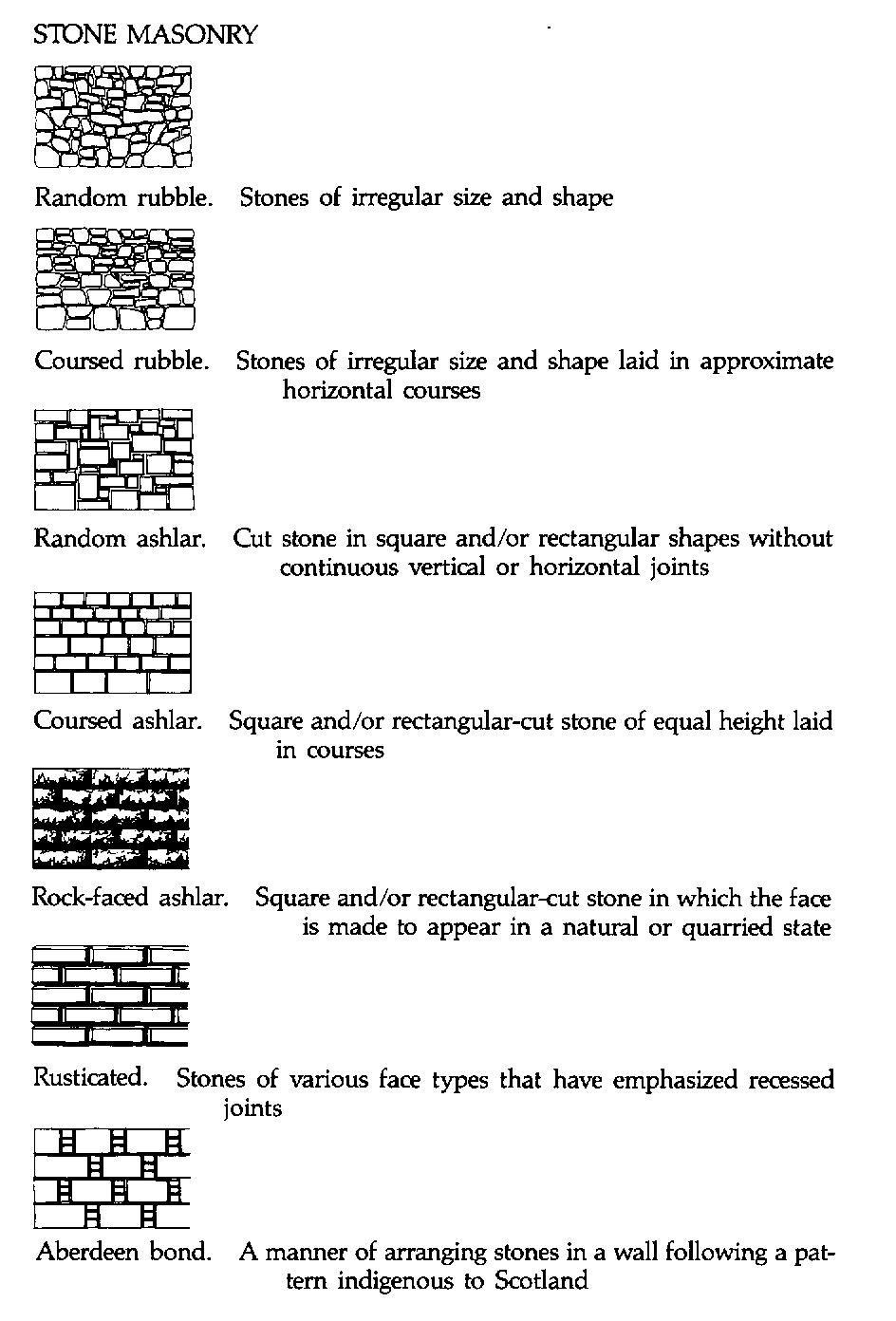 stone masonry | Stone masonry | Haus