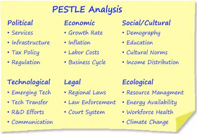 Example Image Pest Analysis    Competitive Intelligence