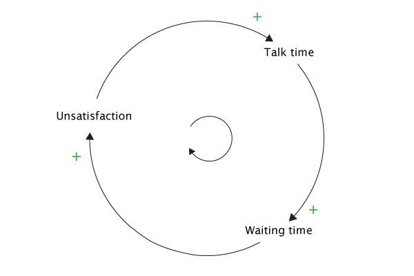 Feedback Loops Systems Thinking Diagram System