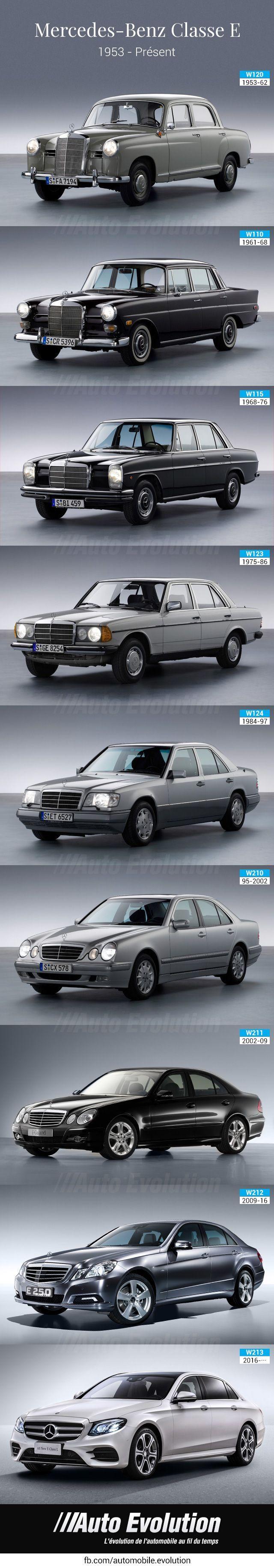 Mercedes benz E class history evolution Histoire de la mercedes