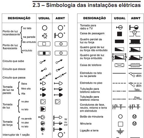 Modelo de planta baixa de instala o el trica residencial for Simbolos arquitectonicos pdf