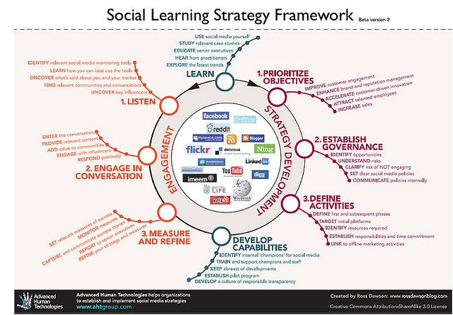 Social Learning Strategy Framework Social Media Infographic Social Media Marketing Plan Social Media Planning