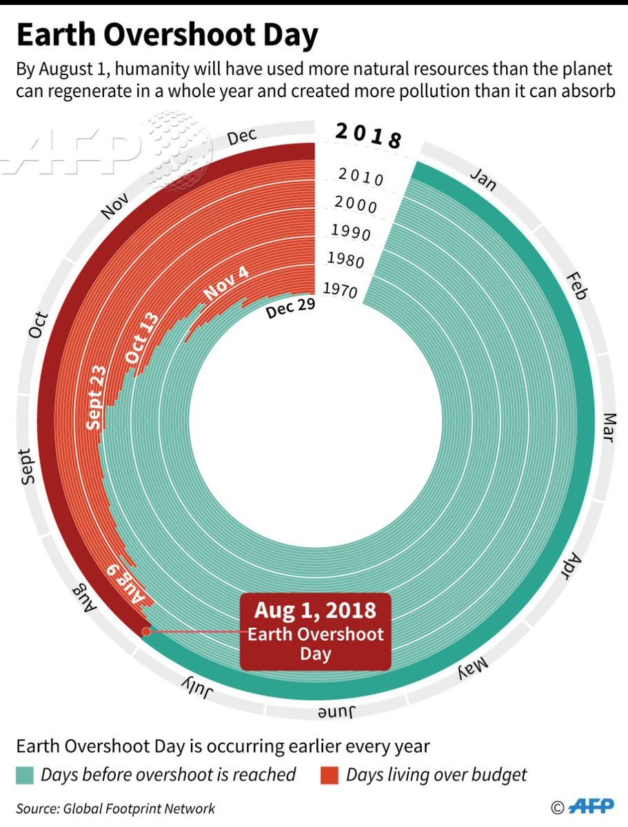 Earth Overshoot Day 2018 Humans Are Using Up Earth S Resources Faster Than Ever Before Earth Overshoot Day Overshoot Day Ap Environmental Science