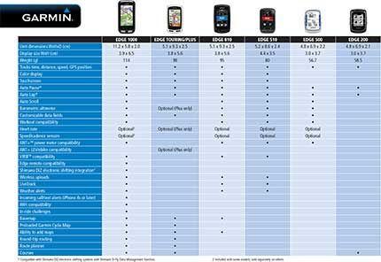 Garmin edge comparison chart cycling pinterest cycling