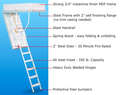 Protech Attic Ladder Modularstairs Stairs By Design Attic Ladder Steel Handrail Attic