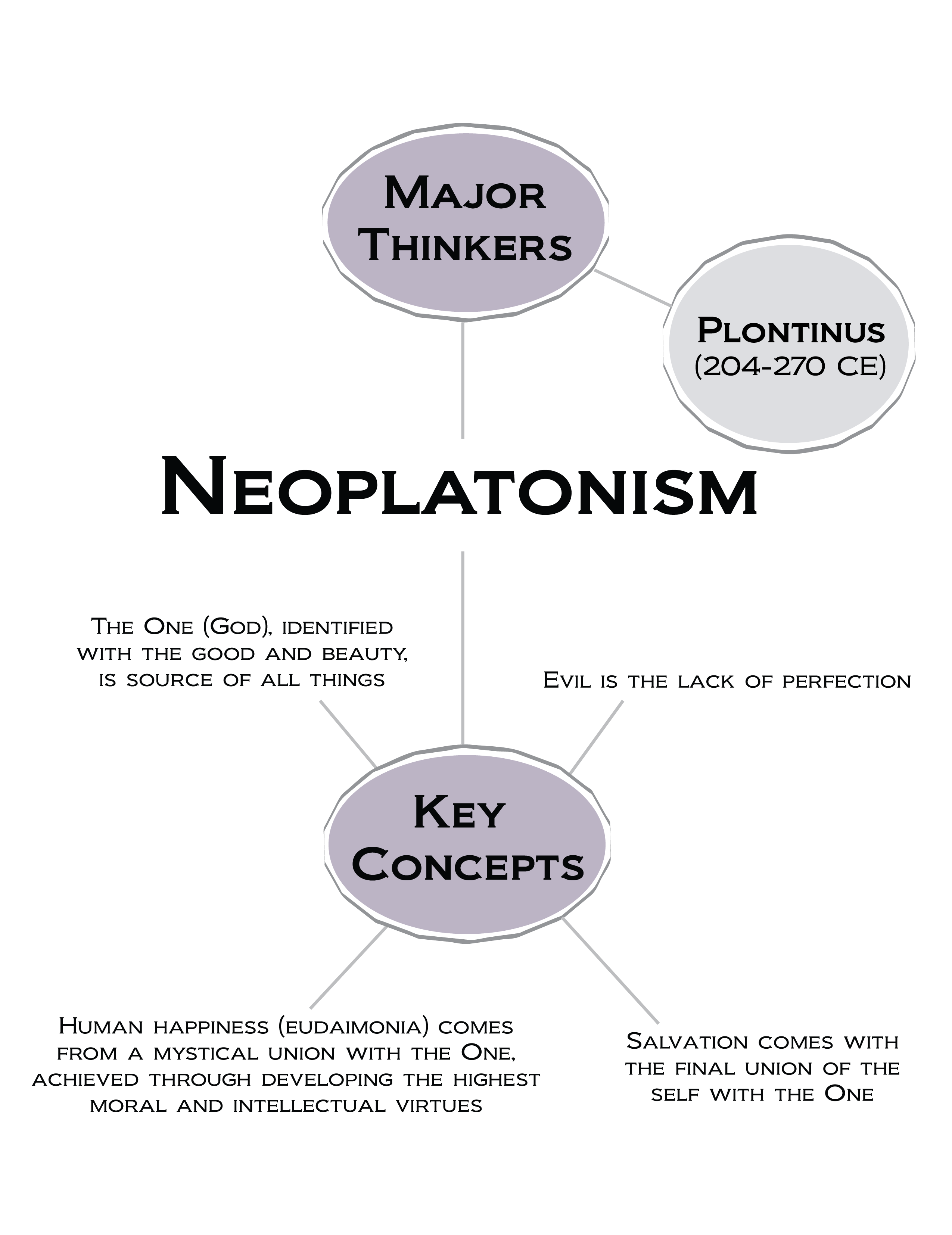 Neoplatonism Major Thinkers Include Plotinus 204 270 Ce Key Concepts The One God Identified With The G Philosophy Quotes Philosophy Theories Philosophy