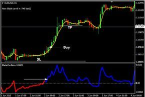 Forex the blade strategy