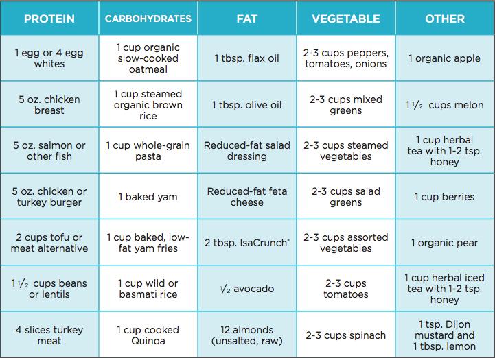 600 Calorie Diet Sample for a Week   Isagenix   Pinterest   600 ...