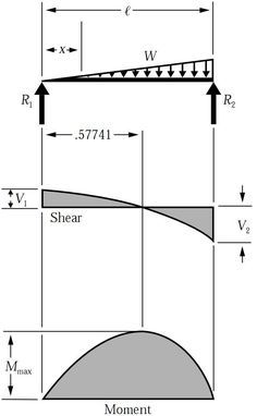 shear force bending moment diagram for uniformly distributed load rh pinterest com shear and bending moment diagram triangular distributed load bending moment diagram cantilever beam distributed load
