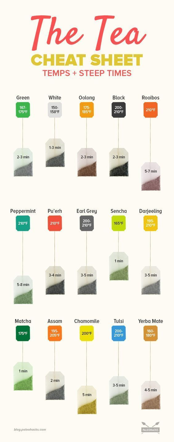 Photo of 15 Popular Teas: The Perfect Steep Times & Temperatures