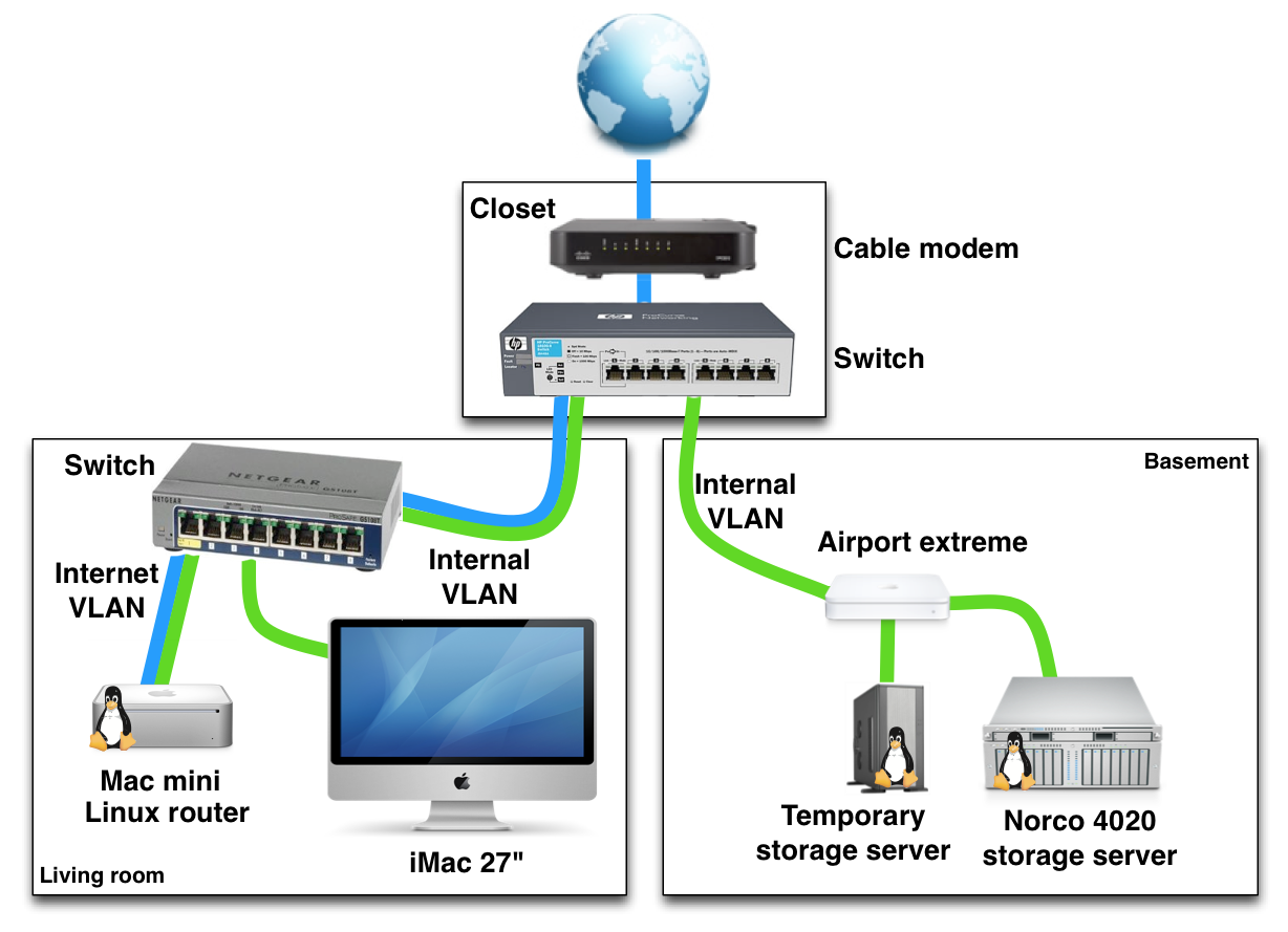 19 Automatic Network Switch Diagram Design Ideas Network