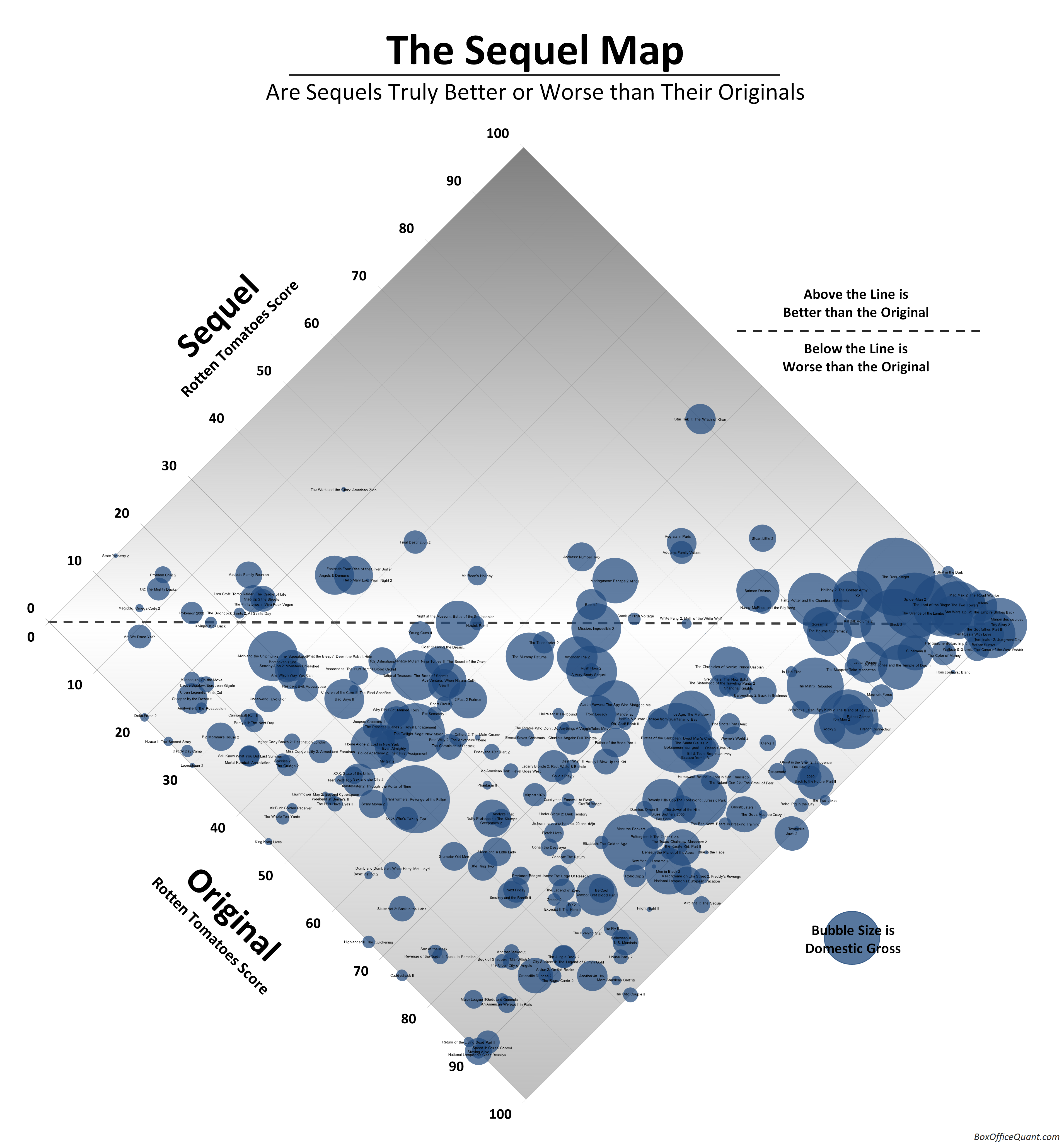 The Sequel Map Map Information Visualization Bubble Chart