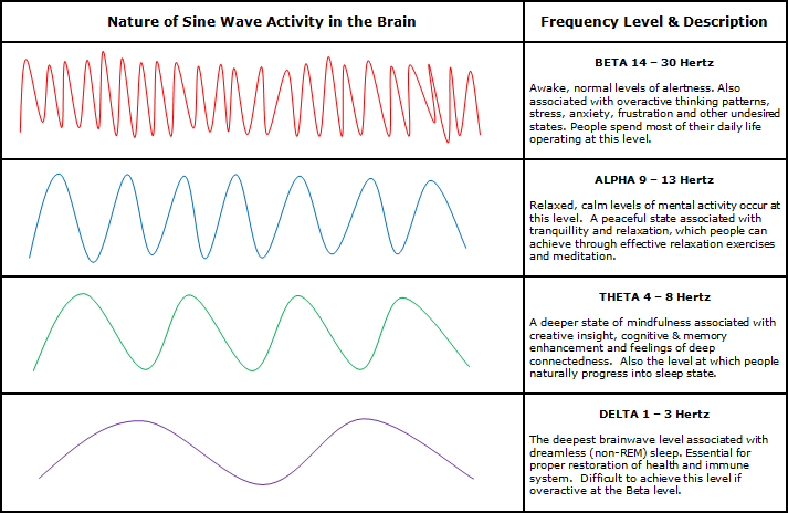 classical music and brain waves | What do we mean by 'brainwaves'?