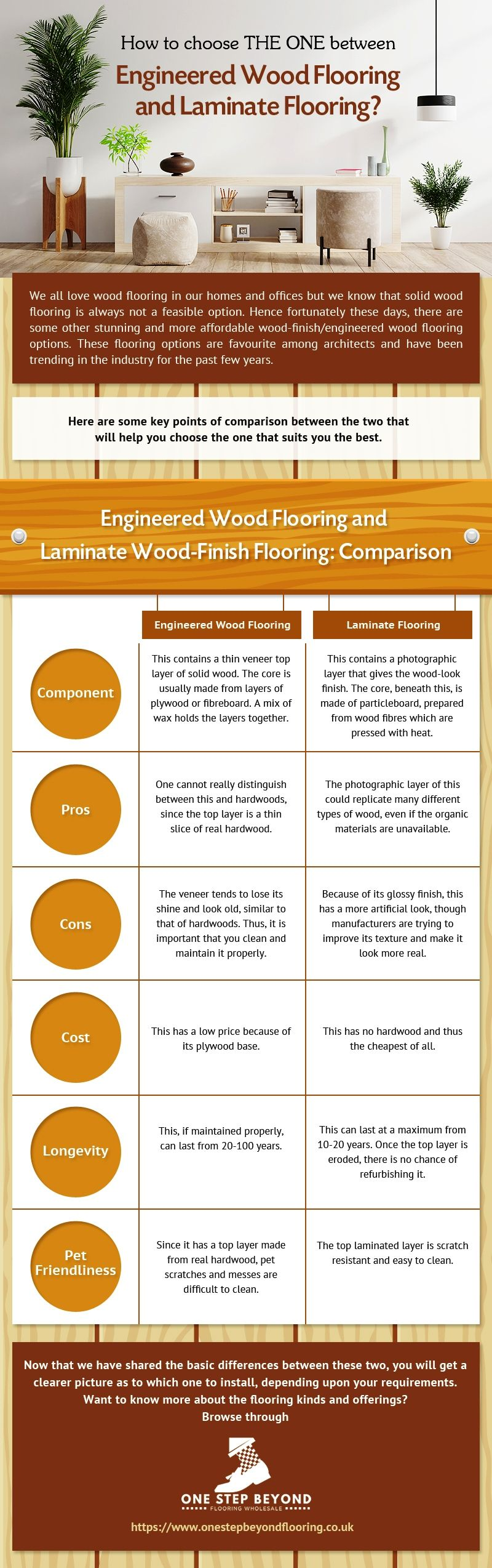 Comparison Between Engineered Wood Flooring and Laminate Flooring