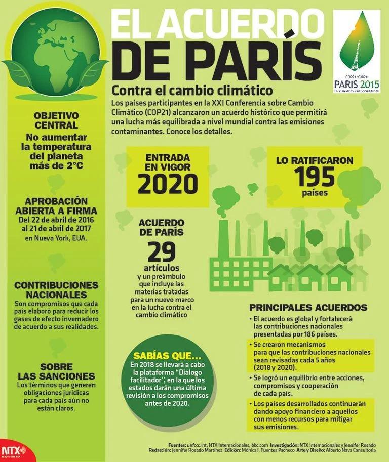 Paises suscriptores del acuerdo de paris sobre cambio climático - Búsqueda  de Google in 2020