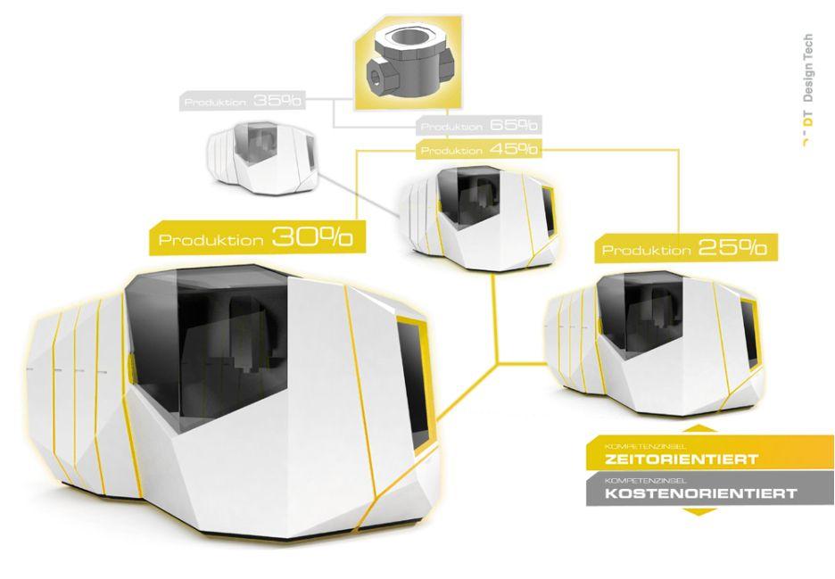 Industrial Design Industrie 4.0 www.maschine2020.com DesignTech ...
