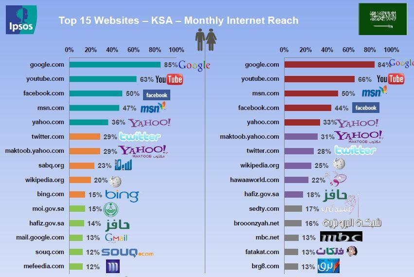 المواقع الأكثر زيارة في المملكة العربية السعودية Social Media Youtube Technology