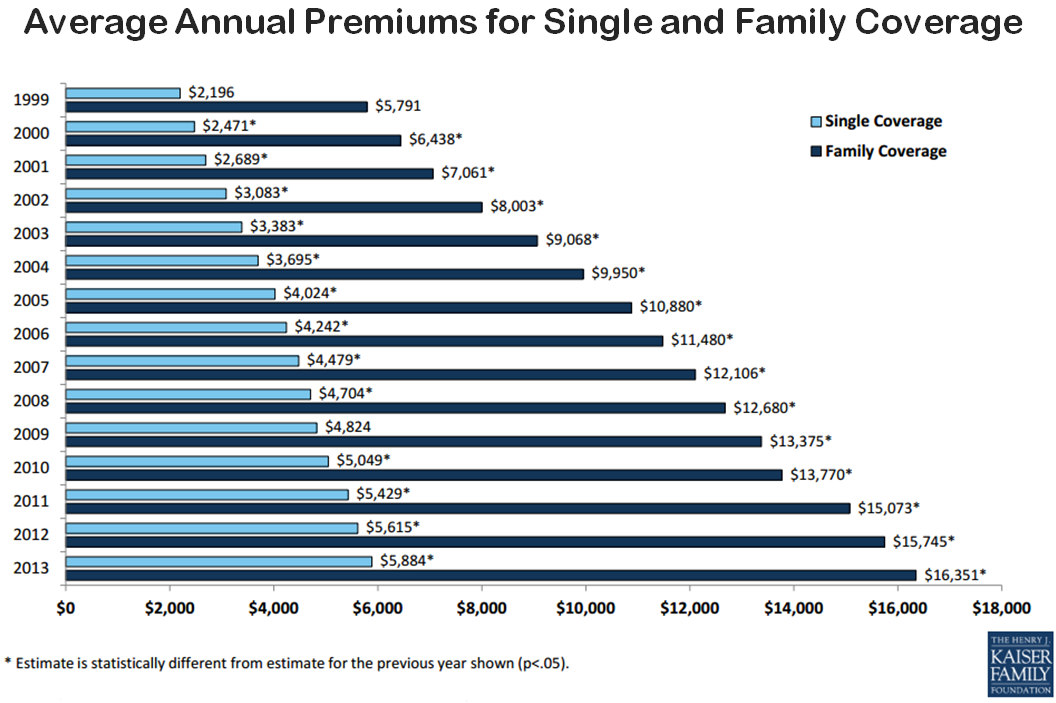 2013 The Year In Healthcare Charts Health Insurance Cost