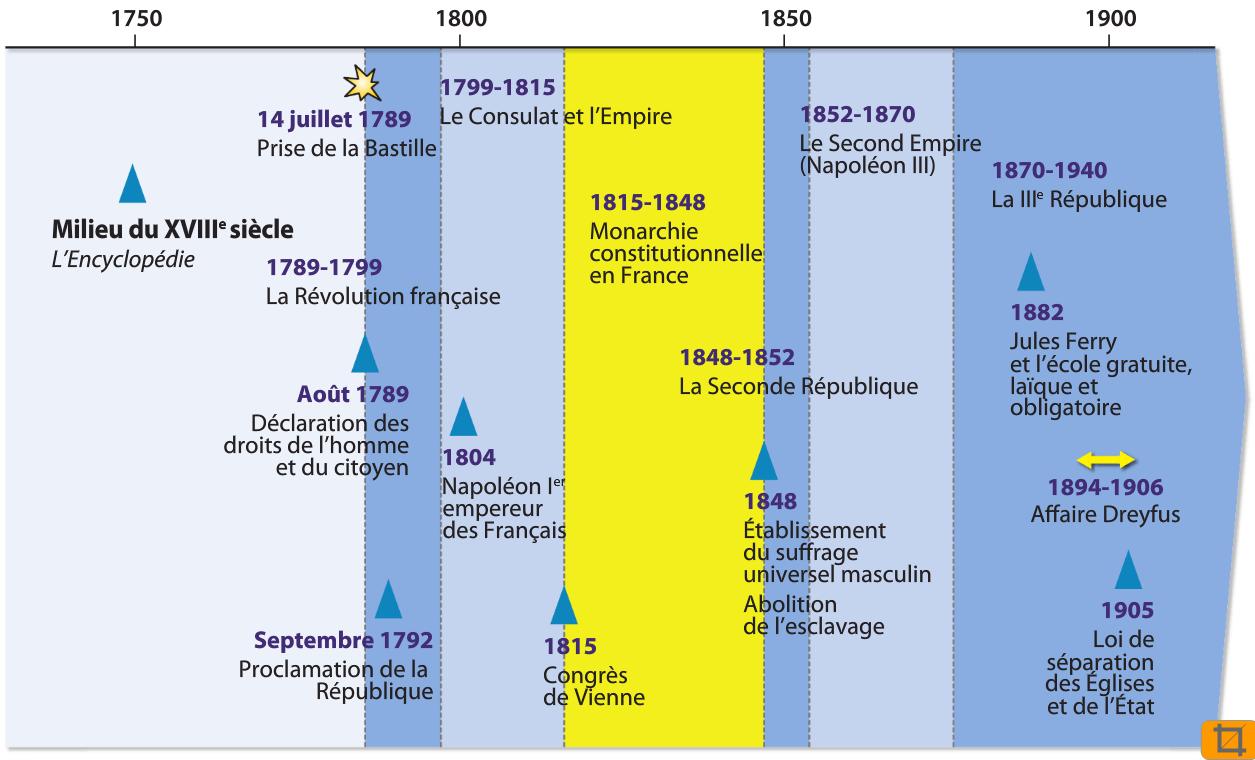 Reperes 4eme Brevet Des Colleges Chronologie Histoire De France