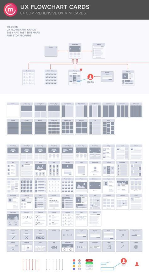 Website Ux Flowchart Cards By Codemotion Design Kits On Creative