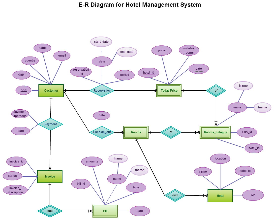 Er Diagram Tutorial For Beginners Rv Wiring Converter Entity Relationship In A Hotel Management System
