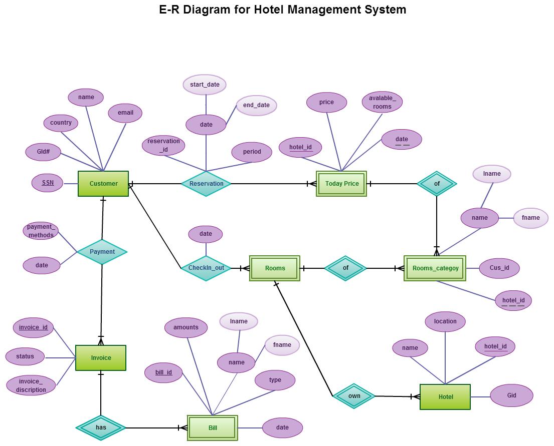 hostel management system er diagram blank flower entity relationship in a hotel