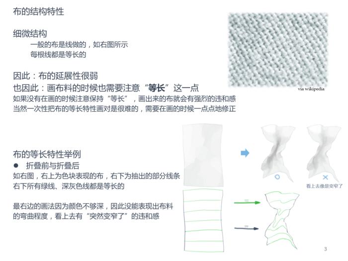布料的画法-基础篇:布料的结构和流向-JaneMere__涂鸦王国插画