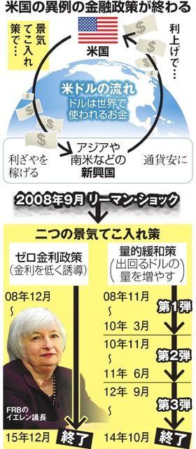 写真 図版 米国の異例の金融政策が終わる 朝日 新聞 デジタル 米国 わかる