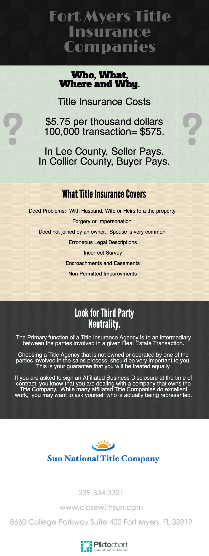Fort Myers Title Insurance Companies Cape Coral Title Insurance Company Title Insurance Fort Myers Cape Coral