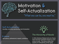 INFOGRAPHIC: Motivation and Self-Actualization - Cool Daily Infographics | Visual Knowledge