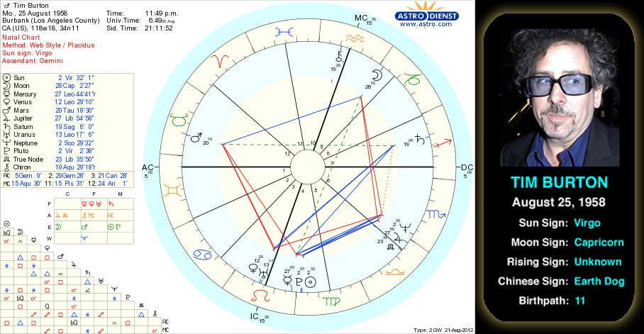 Tim Burton's birth chart. Tim Burton was born August 25, 1958, in Burbank, California. After majoring in animation at the California Institute of Arts, he worked as a Disney animator for less than a year before striking out on his own. He became known for creating visually striking films that blend themes of fantasy and horror, including Beetlejuice, Edward Scissorhands, Batman, and The Nightmare Before Christmas. #astrology #virgo #natalchart #famous #celebrity