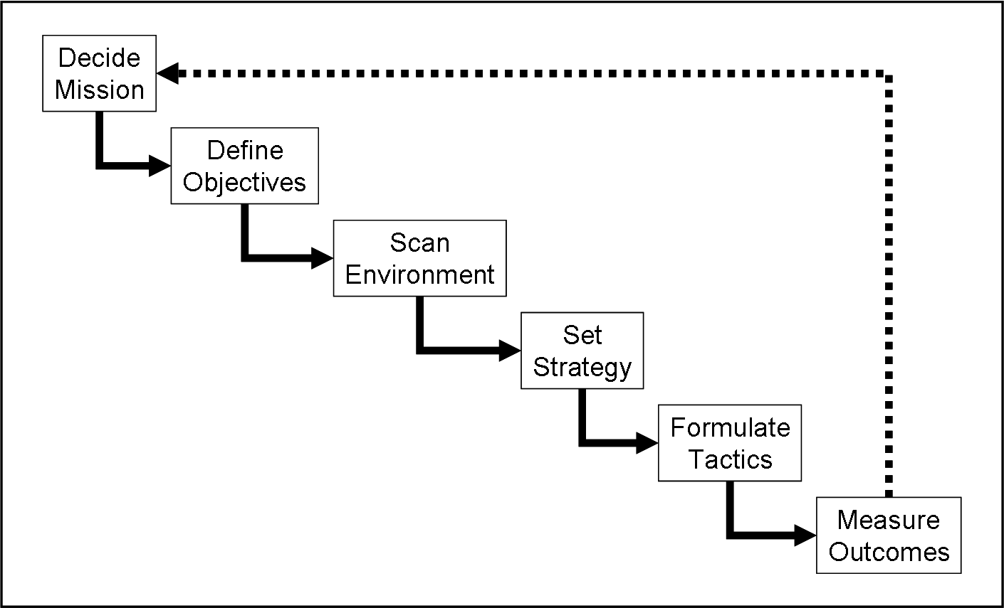 17 Best images about Strategic Planning Concepts on Pinterest ...