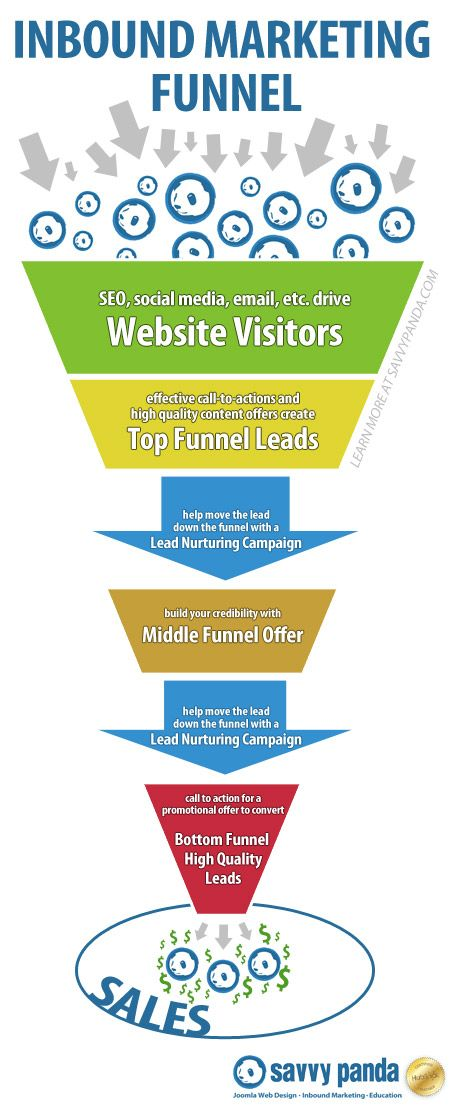 How To Get Fresh Content For Your Website Inbound marketing - fresh blueprint consulting and training