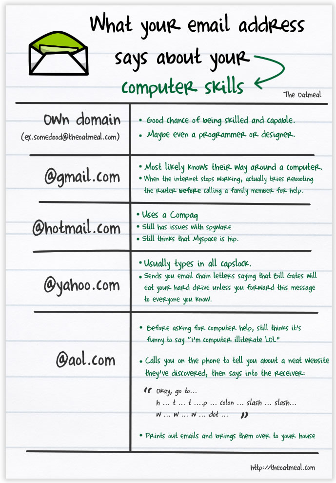 What your email address says about your computer skills :)