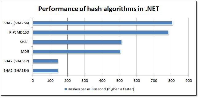 Comparing Hash Algorithms: Md5, Sha1 or Sha2? | Tech
